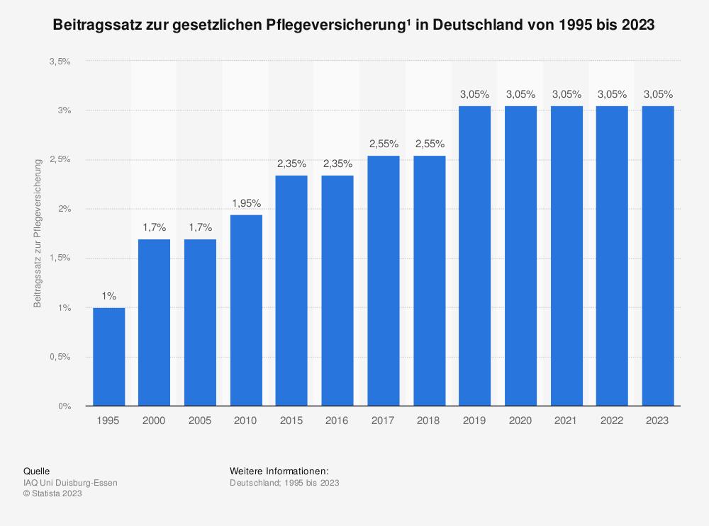 Statistik: Beitragssatz zur gesetzlichen Pflegeversicherung * in Deutschland von 1995 bis 2020 | Statista