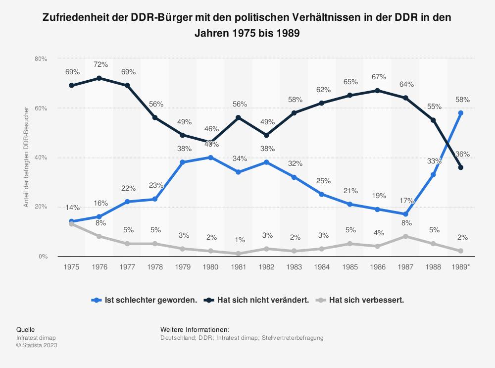 Statistik: Zufriedenheit der DDR-Bürger mit den politischen Verhältnissen in der DDR in den Jahren 1975 bis 1989 | Statista