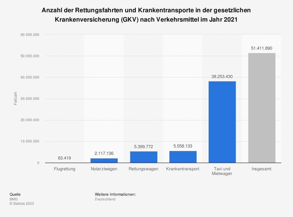 Statistik: Anzahl der Rettungsfahrten und Krankentransporte in der gesetzlichen Krankenversicherung (GKV) nach Verkehrsmittel im Jahr 2018 | Statista