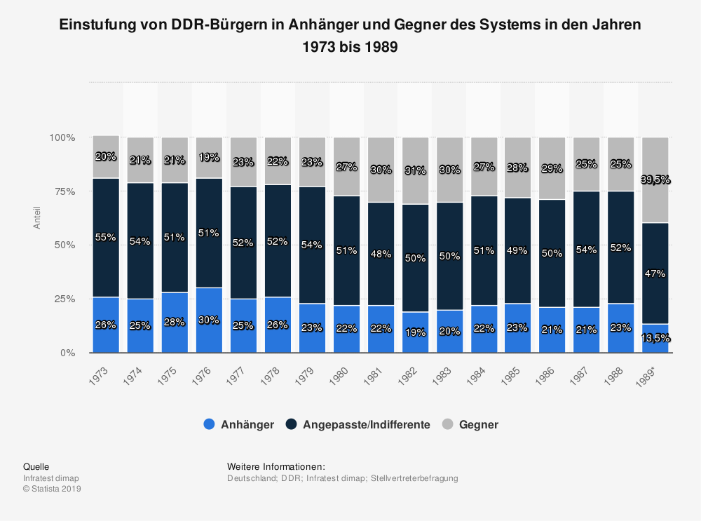 Statistik: Einstufung von DDR-Bürgern in Anhänger und Gegner des Systems in den Jahren 1973 bis 1989 | Statista