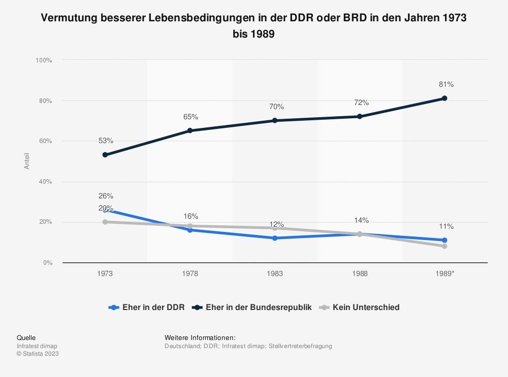 Statistik: Vermutung besserer Lebensbedingungen in der DDR oder BRD in den Jahren 1973 bis 1989 | Statista