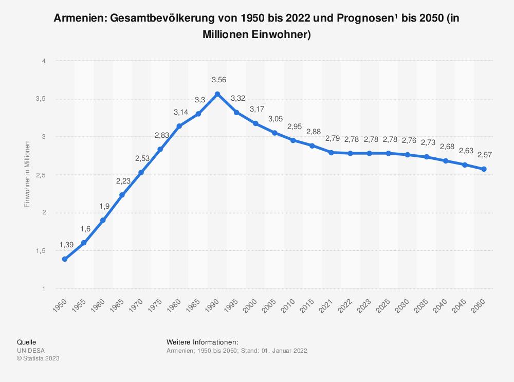 Statistik: Armenien: Gesamtbevölkerung von 1992 bis 2018 und Prognosen bis 2024 (in Millionen Einwohner) | Statista