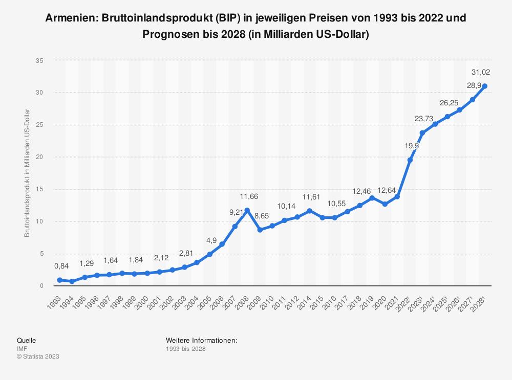 Statistik: Armenien: Bruttoinlandsprodukt (BIP) in jeweiligen Preisen von 1992 bis 2019 und Prognosen bis 2025 (in Milliarden US-Dollar) | Statista
