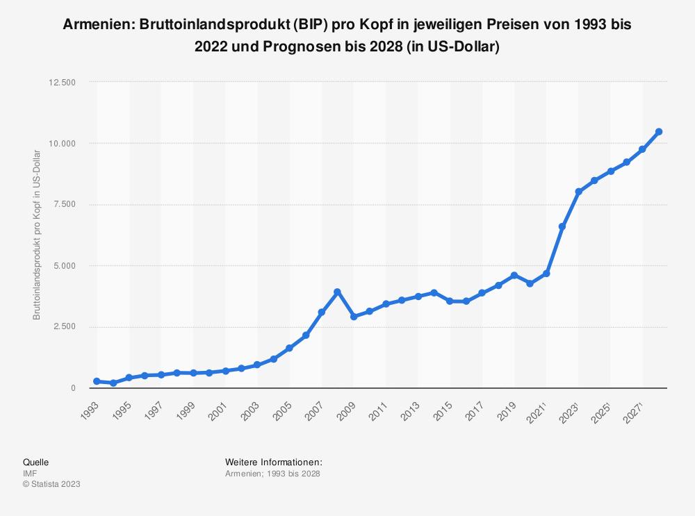 Statistik: Armenien: Bruttoinlandsprodukt (BIP) pro Kopf in jeweiligen Preisen von 1992 bis 2018 und Prognosen bis 2024 (in Milliarden US-Dollar) | Statista