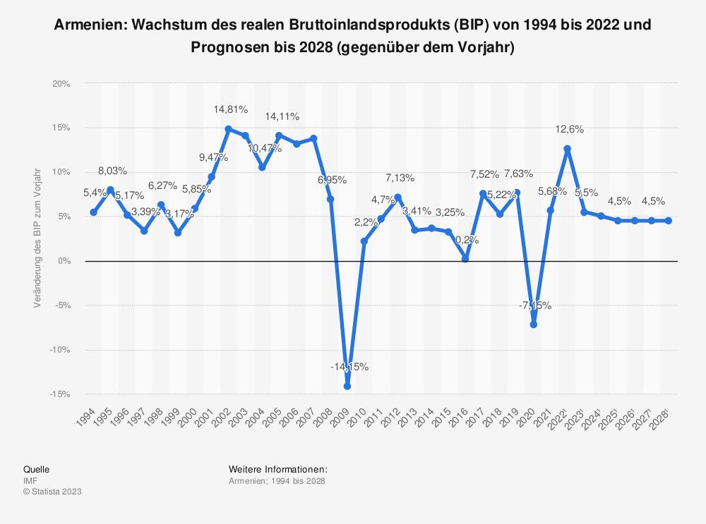 Statistik: Armenien: Wachstum des realen Bruttoinlandsprodukts (BIP) von 1993 bis 2019 und Prognosen bis 2025 (gegenüber dem Vorjahr) | Statista