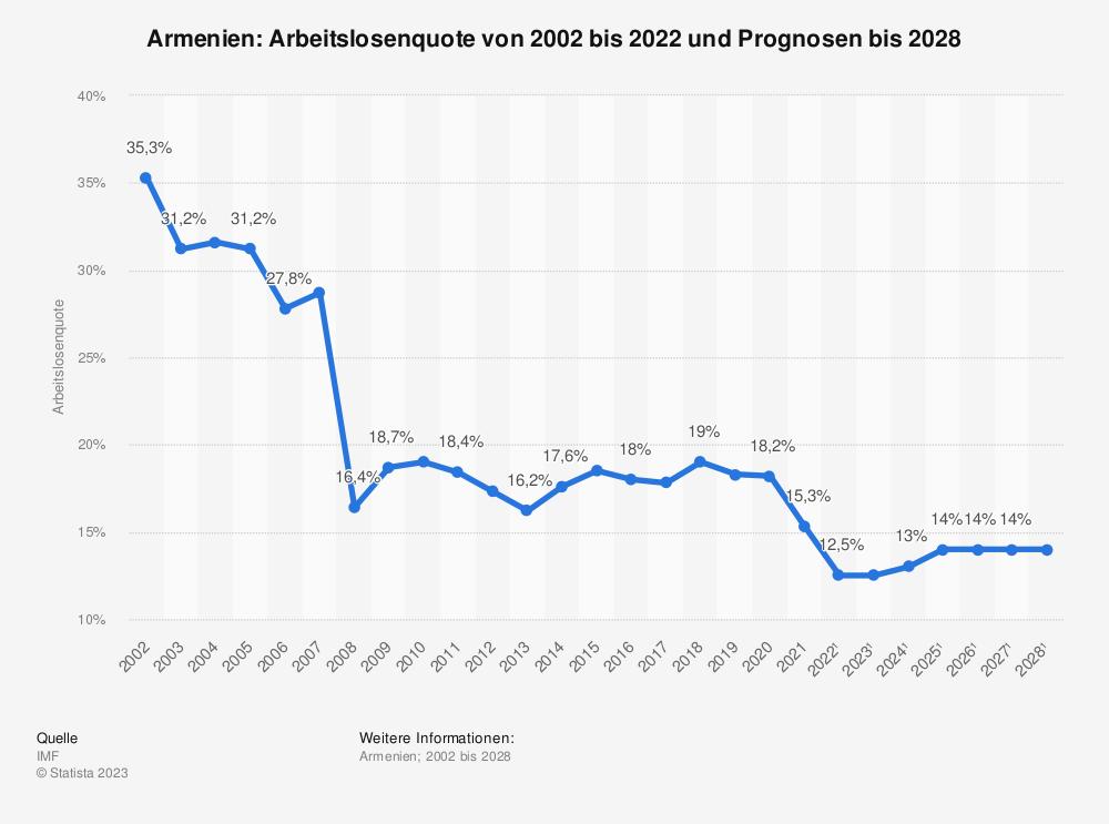 Statistik: Armenien: Arbeitslosenquote von 2001 bis 2015 und Prognosen bis 2021 | Statista