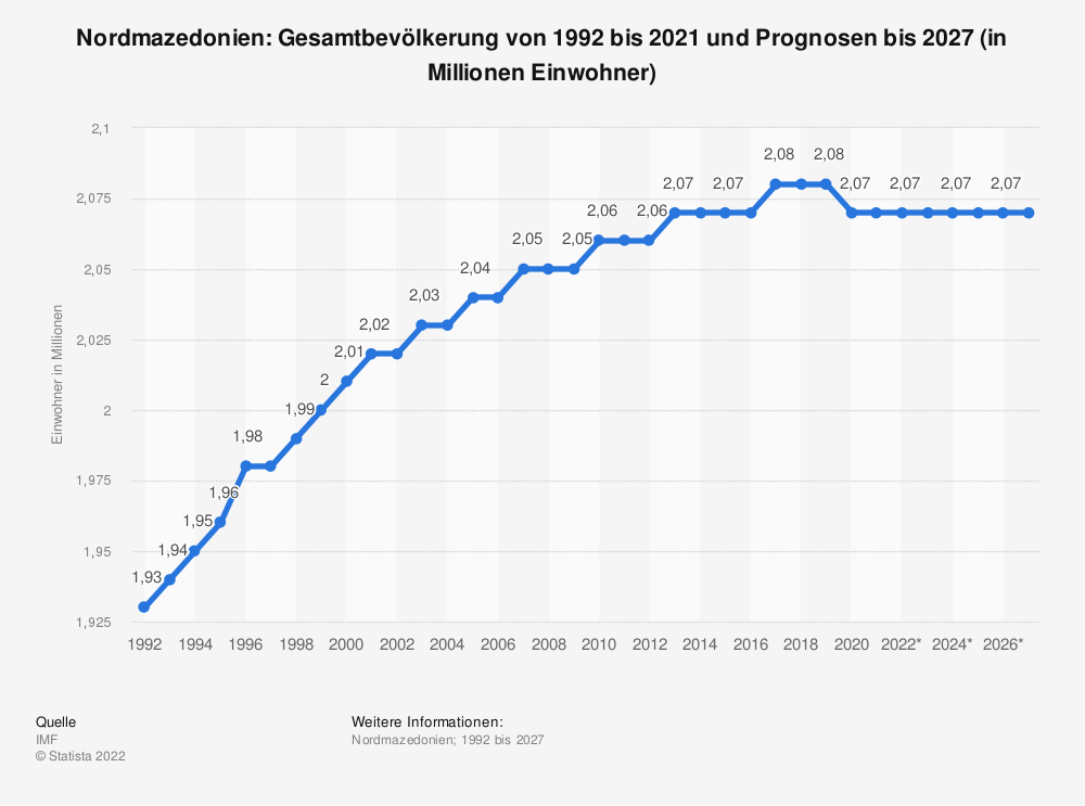 Statistik: Nordmazedonien: Gesamtbevölkerung von 1992 bis 2019 und Prognosen bis 2025 (in Millionen Einwohner)   Statista