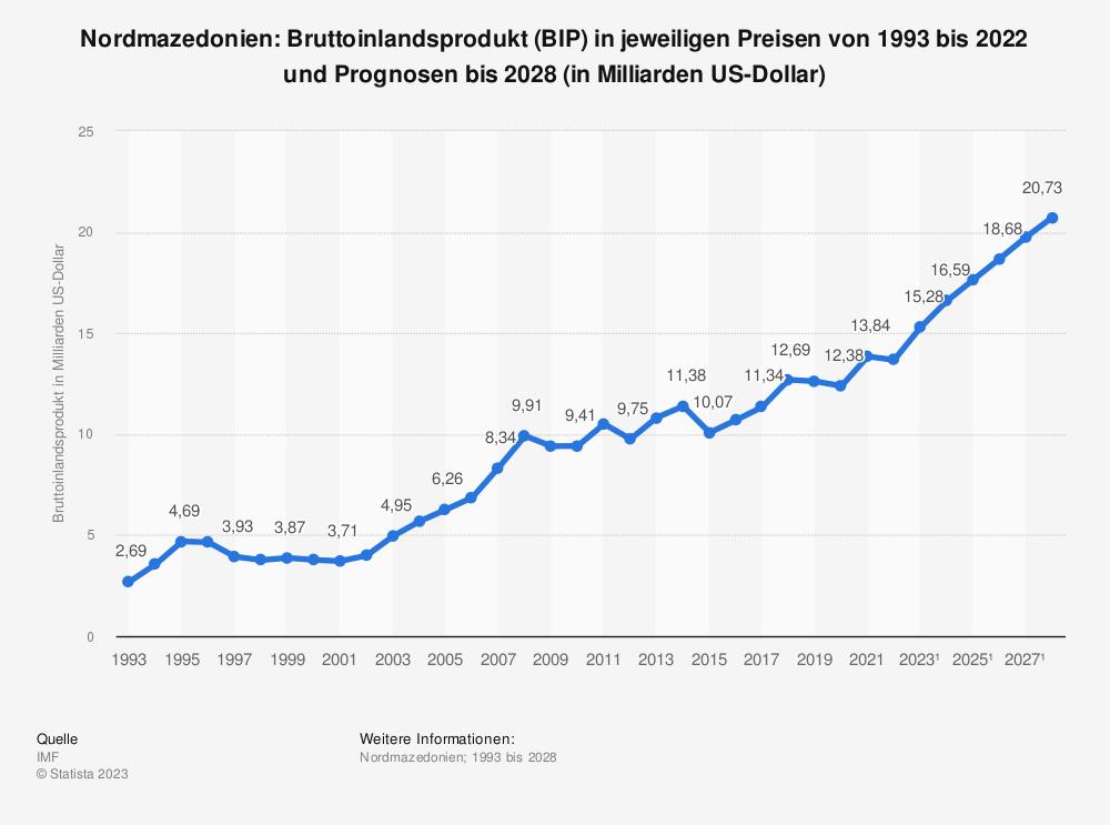 Statistik: Nordmazedonien: Bruttoinlandsprodukt (BIP) in jeweiligen Preisen von 1992 bis 2019 und Prognosen bis 2025 (in Milliarden US-Dollar) | Statista