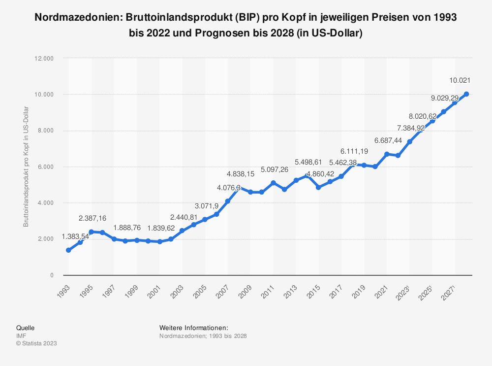 Statistik: Nordmazedonien: Bruttoinlandsprodukt (BIP) pro Kopf in jeweiligen Preisen von 1992 bis 2019 und Prognosen bis 2025 (in US-Dollar) | Statista