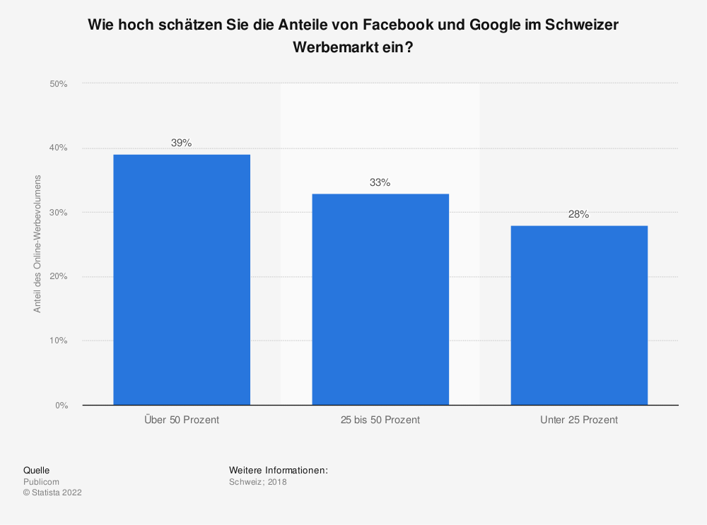 Statistik: Wie hoch schätzen Sie die Anteile von Facebook und Google im Schweizer Werbemarkt ein?  | Statista