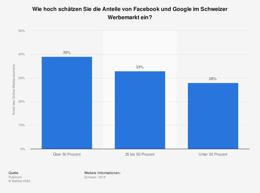 Statistik: Verteilung der Internetseiten in der Schweiz nach Nutzung von AdNetwork-Tools im Jahr 2014 | Statista