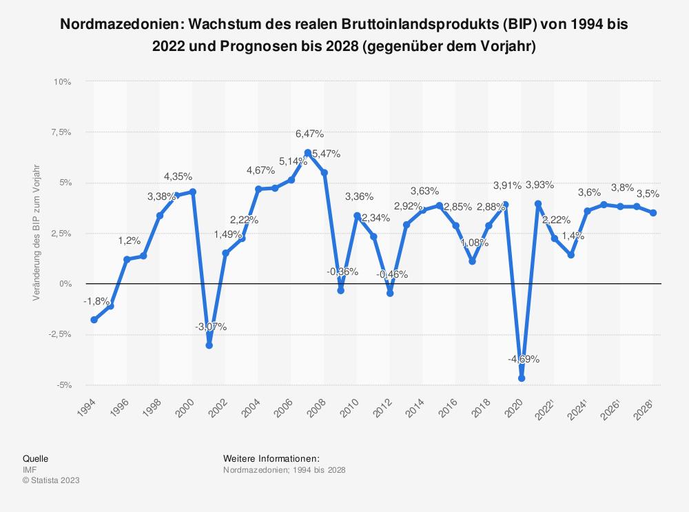 Statistik: Nordmazedonien: Wachstum des realen Bruttoinlandsprodukts (BIP) von 1993 bis 2019 und Prognosen bis 2025 (gegenüber dem Vorjahr) | Statista