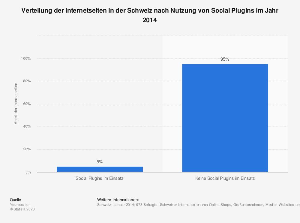 Statistik: Verteilung der Internetseiten in der Schweiz nach Nutzung von Social Plugins im Jahr 2014 | Statista