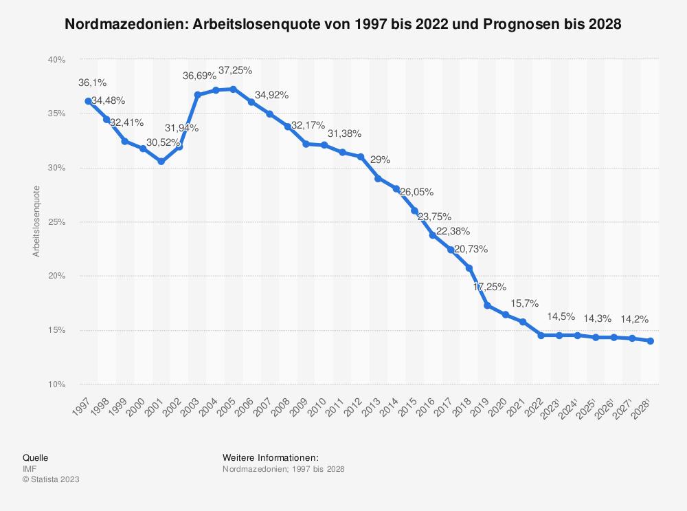 Statistik: Nordmazedonien: Arbeitslosenquote von 1996 bis 2019 und Prognosen bis 2025 | Statista