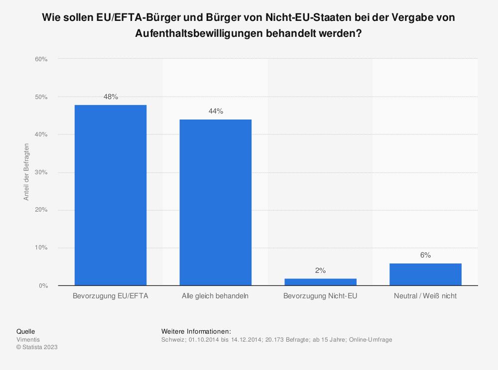Statistik: Wie sollen EU/EFTA-Bürger und Bürger von Nicht-EU-Staaten bei der Vergabe von Aufenthaltsbewilligungen behandelt werden? | Statista