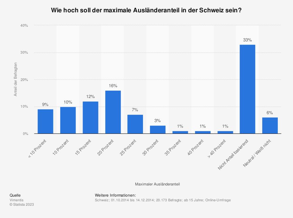 Statistik: Wie hoch soll der maximale Ausländeranteil in der Schweiz sein? | Statista