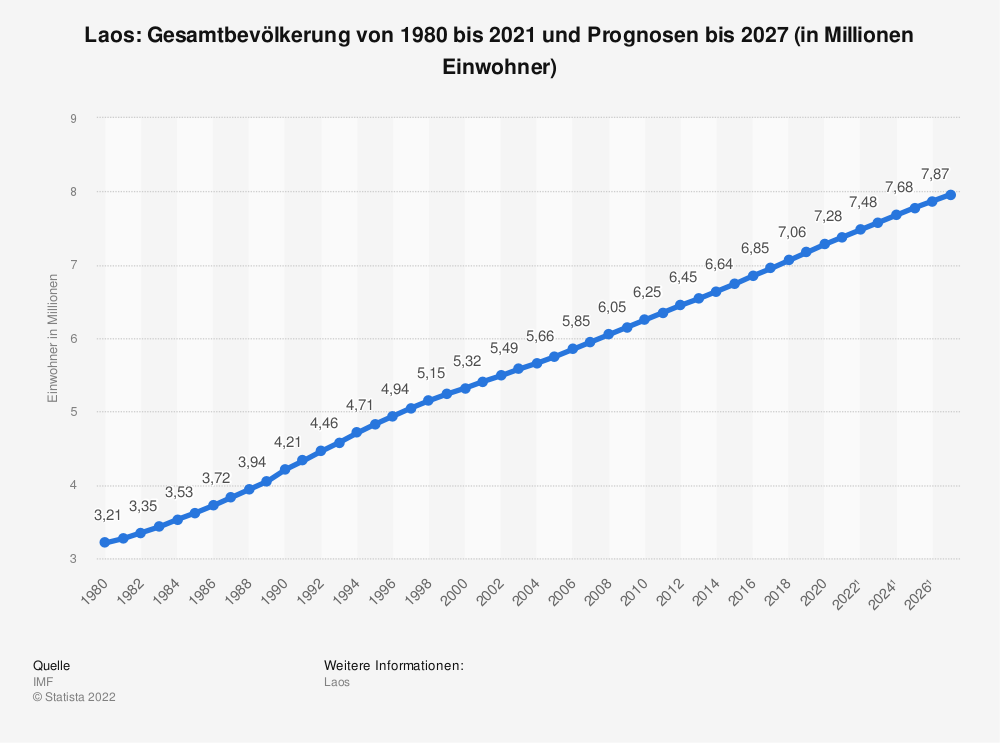 Statistik: Laos: Gesamtbevölkerung von 2008 bis 2018 (in Millionen Einwohner) | Statista