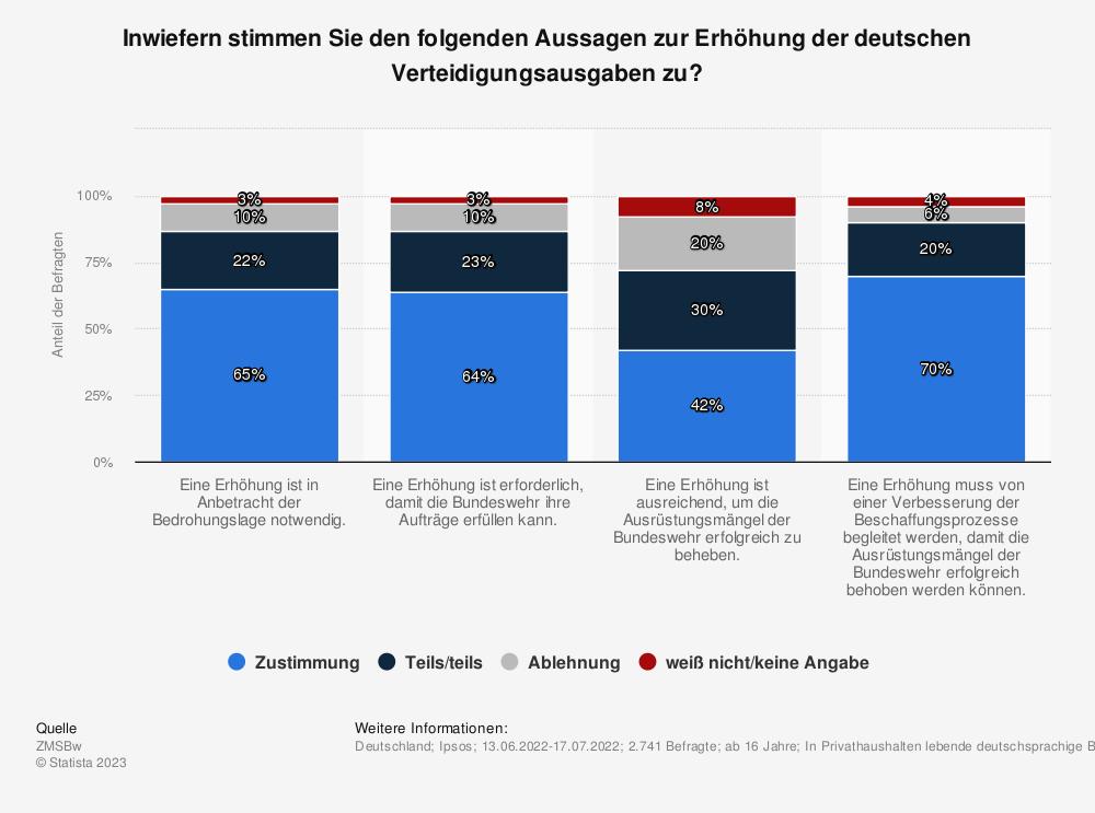 Statistik: Sollte Deutschland mehr Geld für Verteidigung ausgeben oder nicht? | Statista