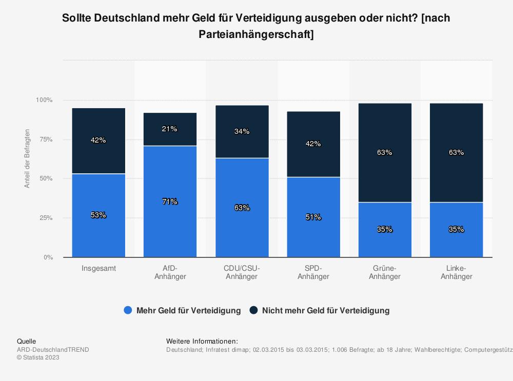 Statistik: Sollte Deutschland mehr Geld für Verteidigung ausgeben oder nicht? [nach Parteianhängerschaft] | Statista