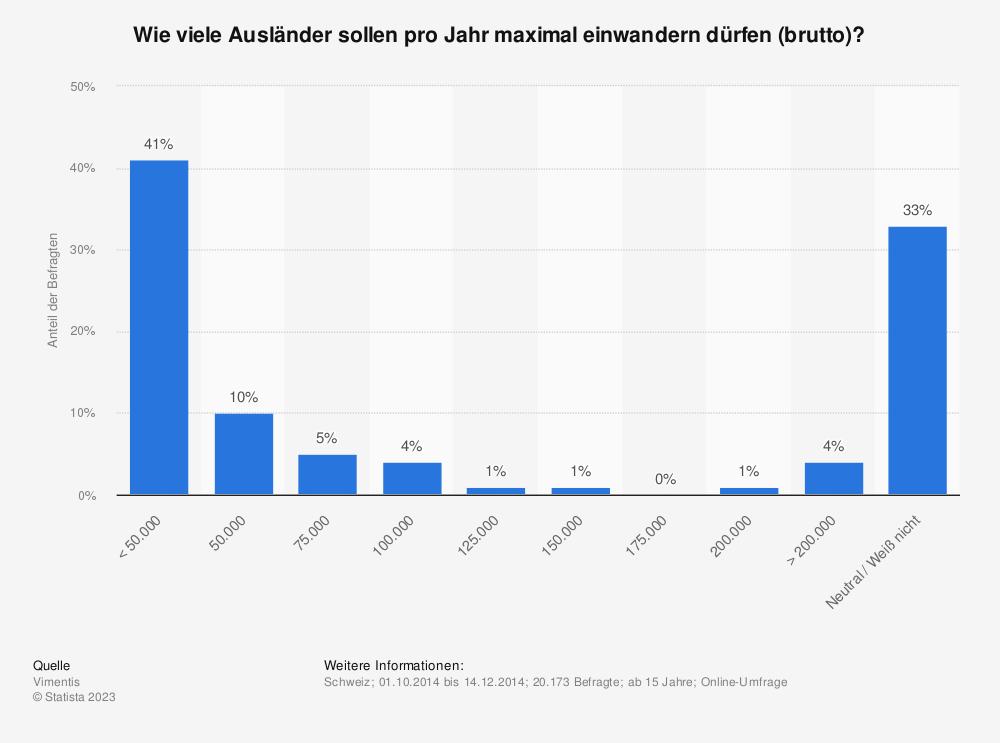 Statistik: Wie viele Ausländer sollen pro Jahr maximal einwandern dürfen (brutto)? | Statista