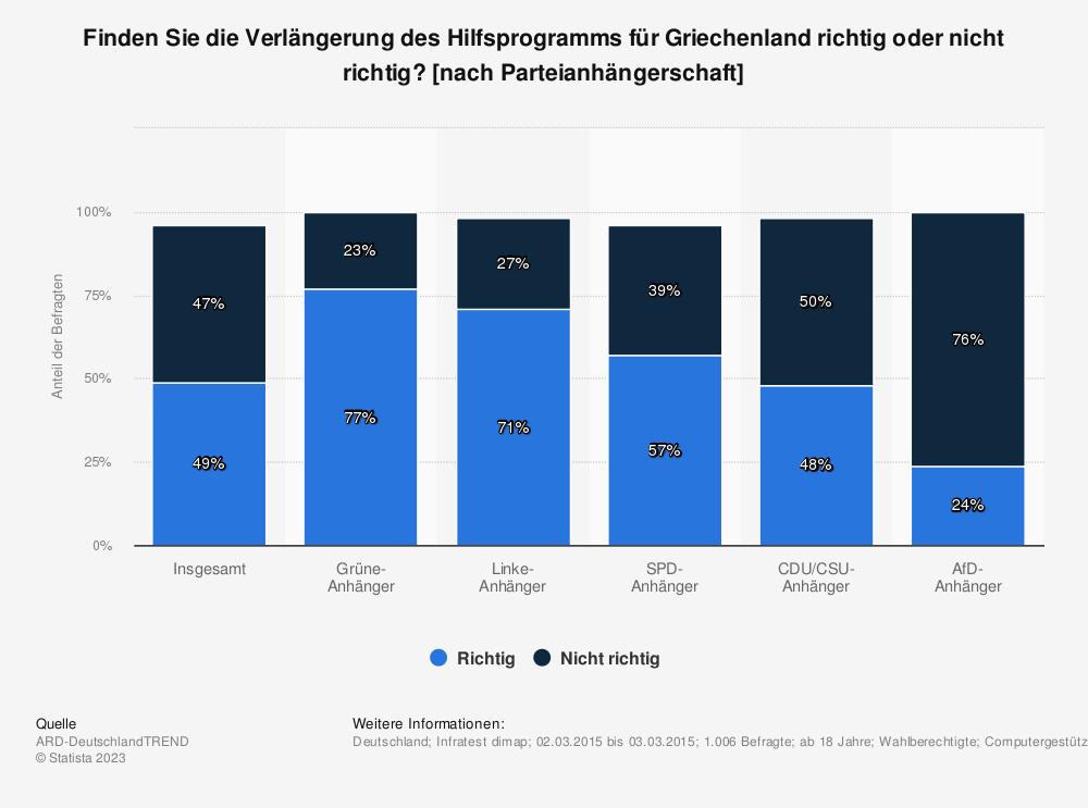 Statistik: Finden Sie die Verlängerung des Hilfsprogramms für Griechenland richtig oder nicht richtig? [nach Parteianhängerschaft] | Statista