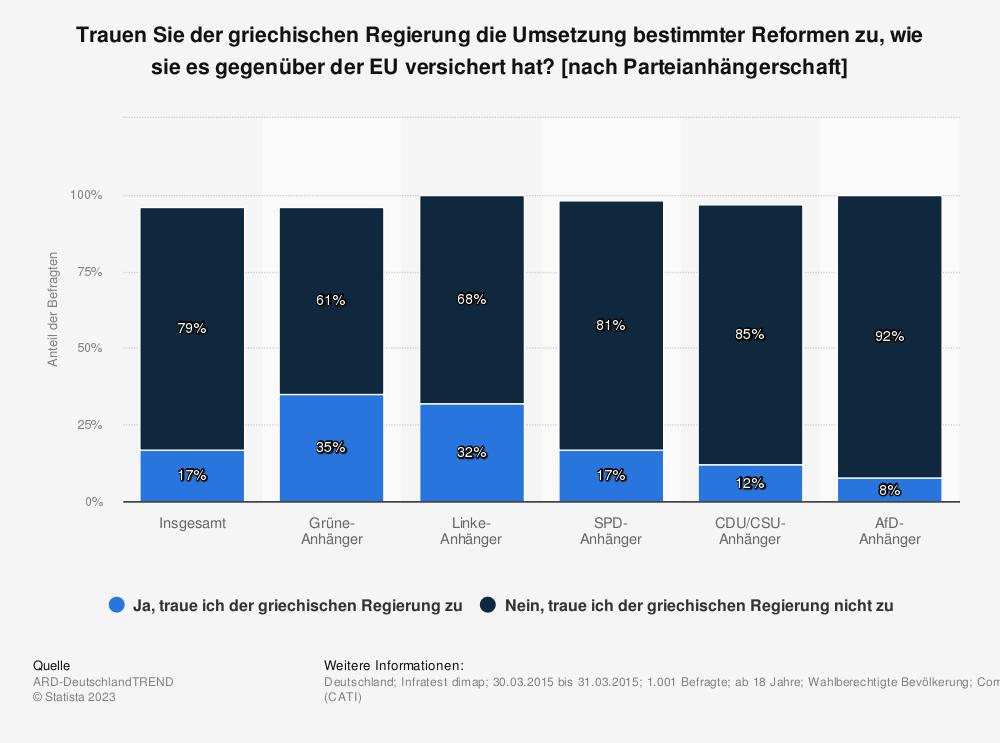 Statistik: Trauen Sie der griechischen Regierung die Umsetzung bestimmter Reformen zu, wie sie es gegenüber der EU versichert hat? [nach Parteianhängerschaft] | Statista