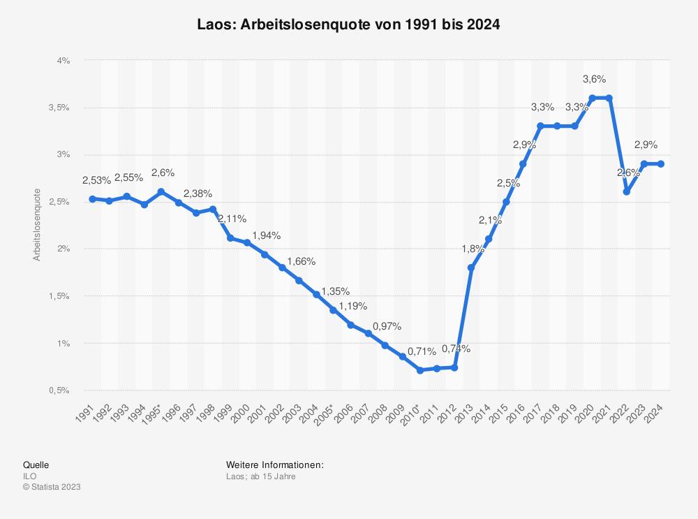 Statistik: Laos: Arbeitslosenquote von 2008 bis 2018 | Statista