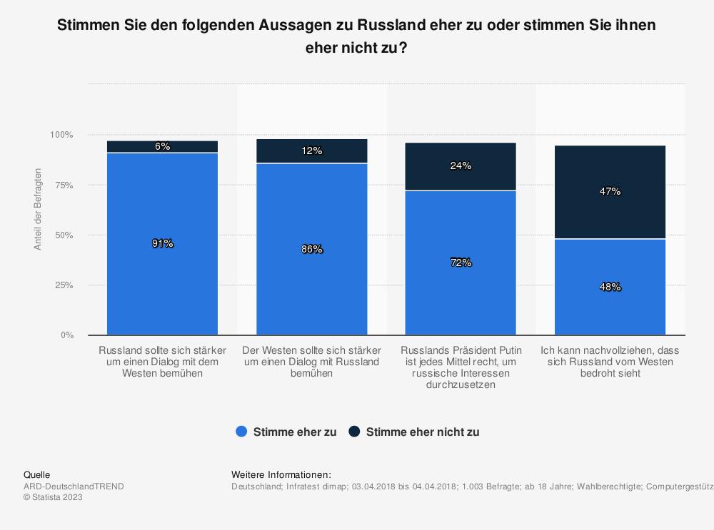 Statistik: Stimmen Sie den folgenden Aussagen zu Russland eher zu oder stimmen Sie ihnen eher nicht zu? | Statista