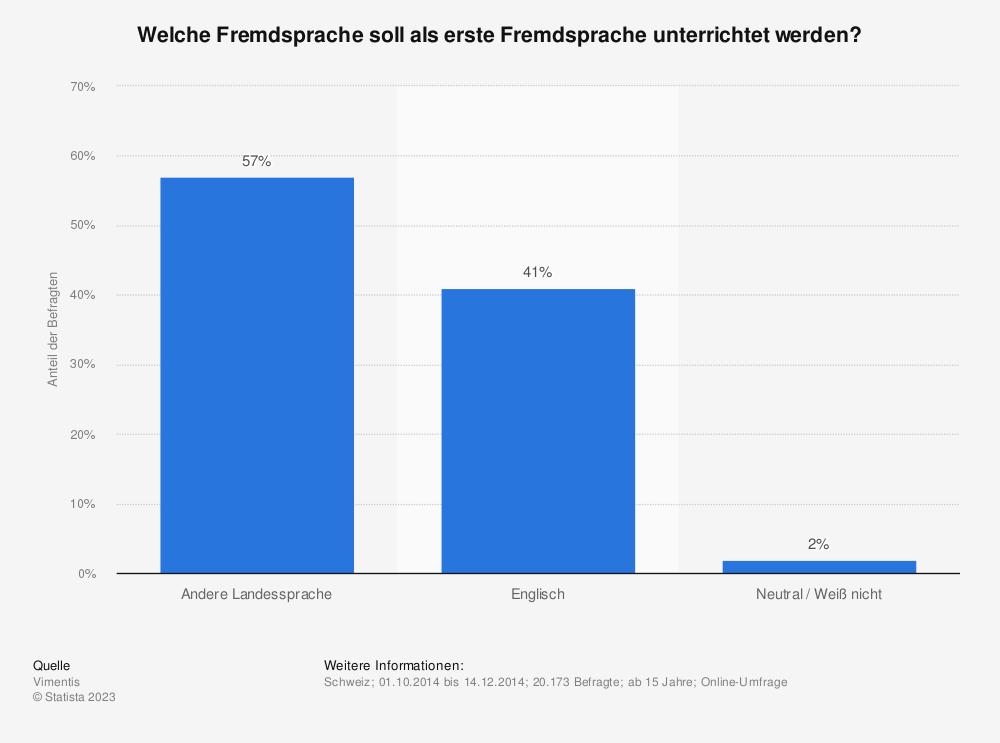 Statistik: Welche Fremdsprache soll als erste Fremdsprache unterrichtet werden? | Statista