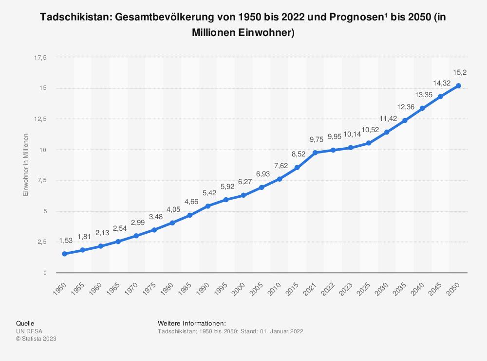 Statistik: Tadschikistan: Gesamtbevölkerung von 1992 bis 2014 und Prognosen bis 2026 (in Millionen Einwohner) | Statista