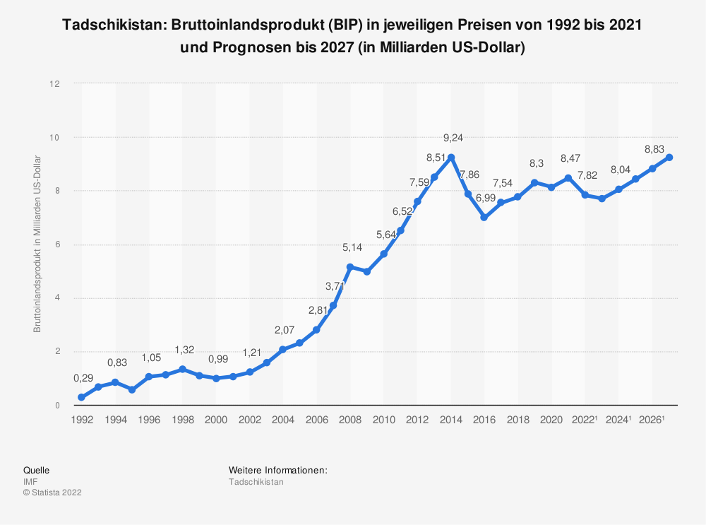 Statistik: Tadschikistan: Bruttoinlandsprodukt (BIP) in jeweiligen Preisen von 2008 bis 2018 (in Milliarden US-Dollar) | Statista