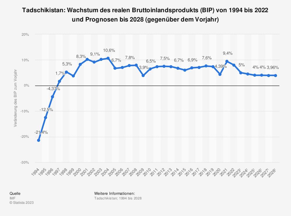 Statistik: Tadschikistan: Wachstum des realen Bruttoinlandsprodukts (BIP) von 1993 bis 2018 und Prognosen bis 2025 (gegenüber dem Vorjahr) | Statista