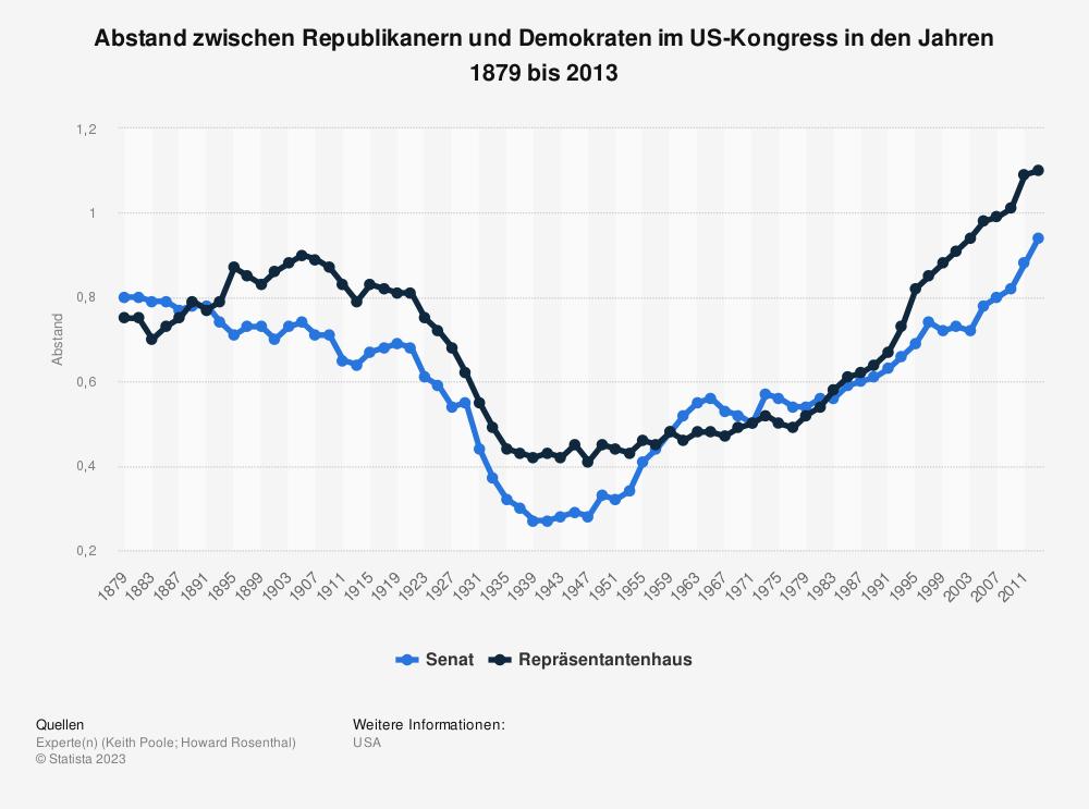 Statistik: Abstand zwischen Republikanern und Demokraten im US-Kongress in den Jahren 1879 bis 2013 | Statista
