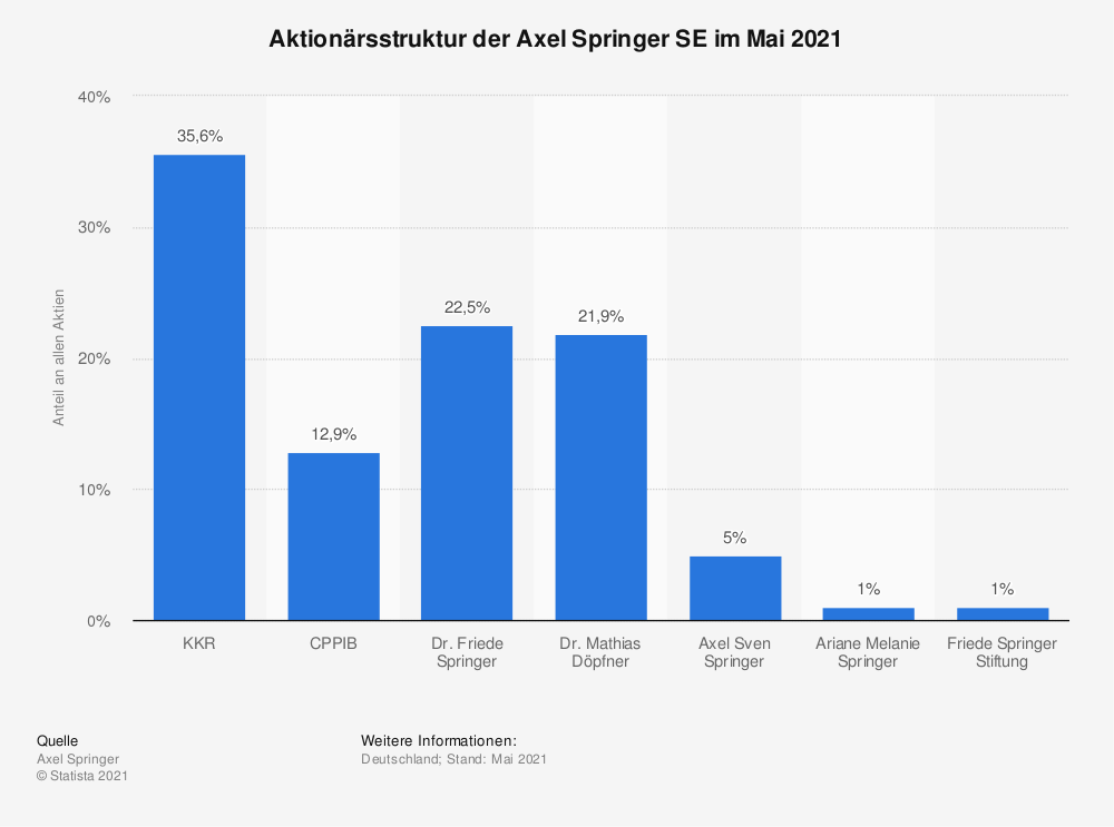 Statistik: Aktionärsstruktur der Axel Springer SE im Mai 2021 | Statista