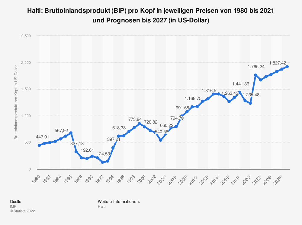 Statistik: Haiti: Bruttoinlandsprodukt (BIP) pro Kopf in jeweiligen Preisen von 1980 bis 2018 und Prognosen bis 2024 (in US-Dollar) | Statista
