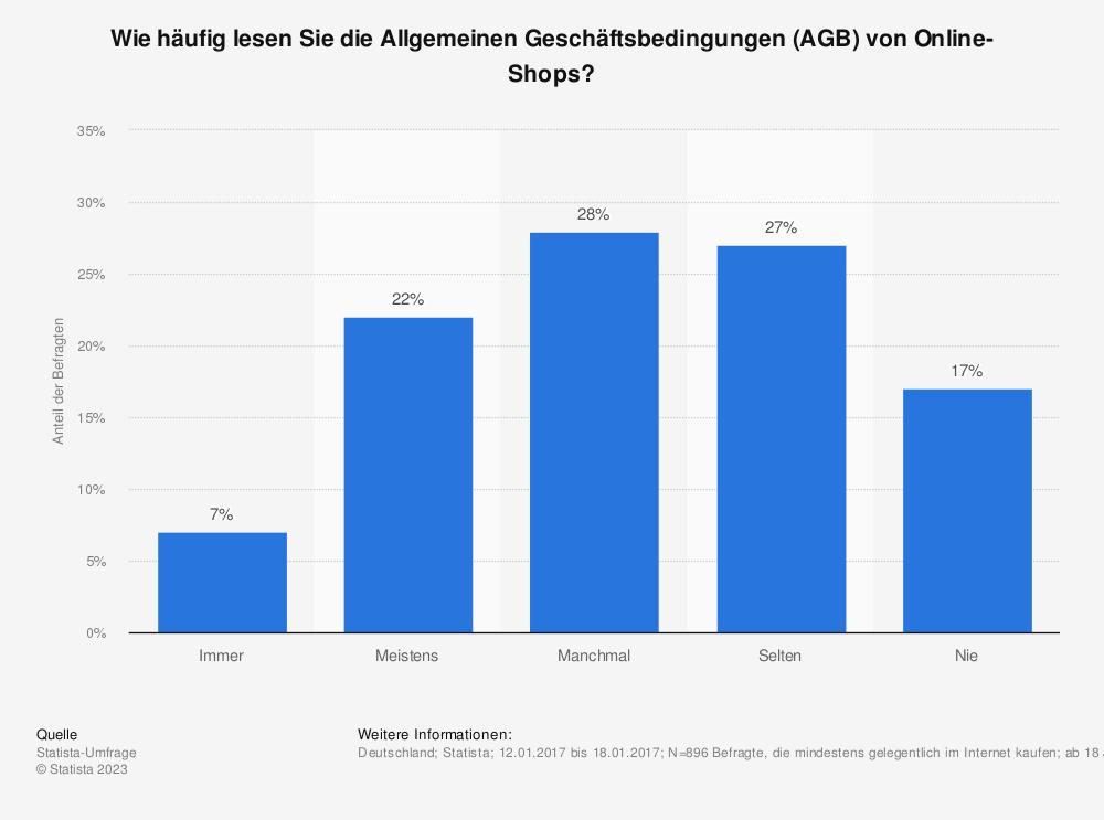 Statistik: Wie häufig lesen Sie die Allgemeinen Geschäftsbedingungen (AGB) von Online-Shops? | Statista