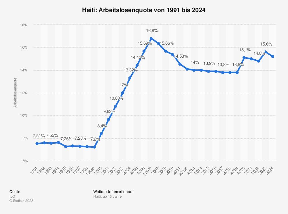 Statistik: Haiti: Arbeitslosenquote von 2008 bis 2018 | Statista