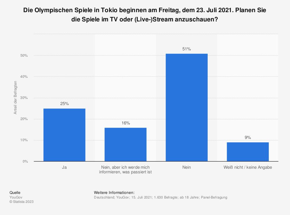 Statistik: Die Olympischen Spiele in Tokio beginnen am Freitag, dem 23. Juli 2021. Planen Sie die Spiele im TV oder (Live-)Stream anzuschauen?   Statista