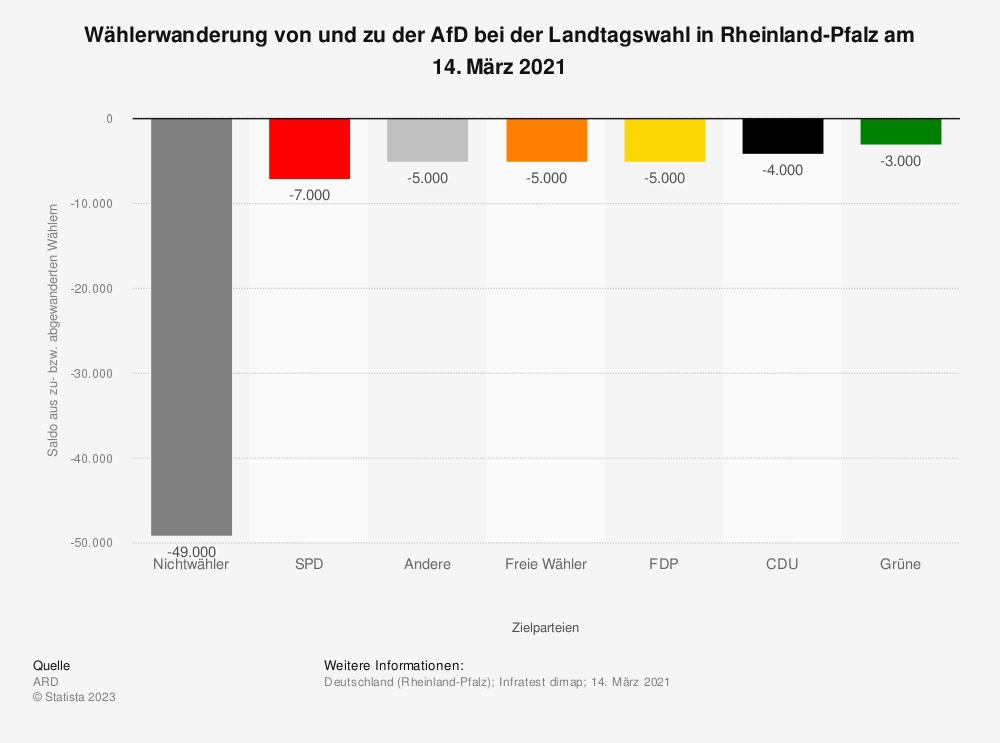 Statistik: Wählerwanderung* zu der AfD bei der Landtagswahl in Rheinland-Pfalz am 13. März 2016 | Statista