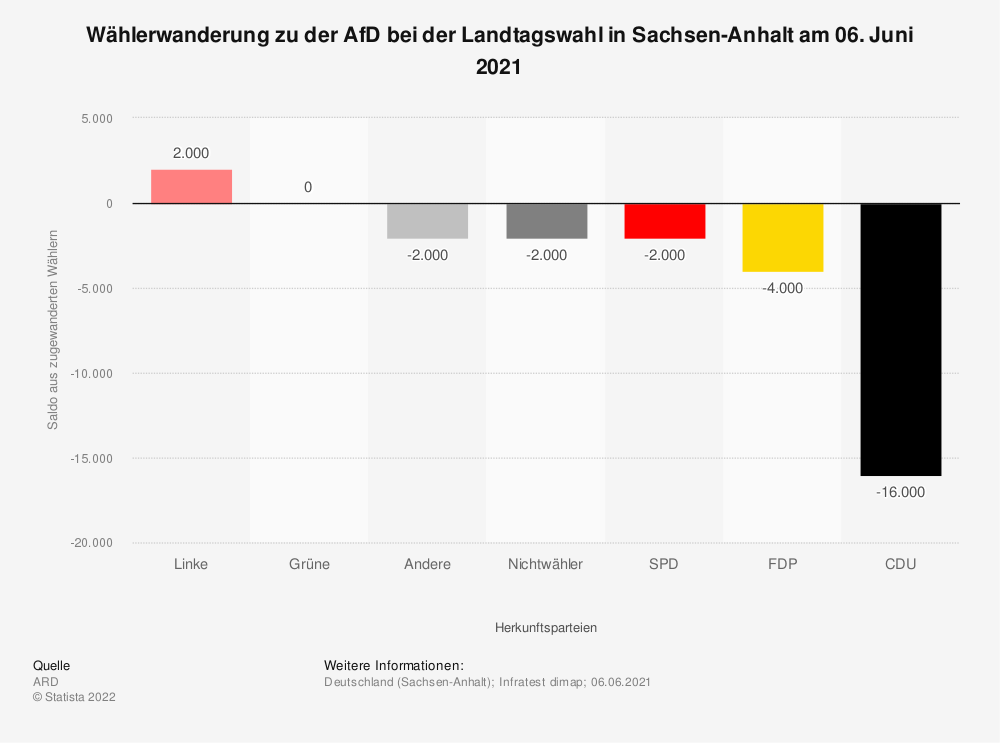 Statistik: Wählerwanderung zu der AfD bei der Landtagswahl in Sachsen-Anhalt am 13. März 2016 | Statista