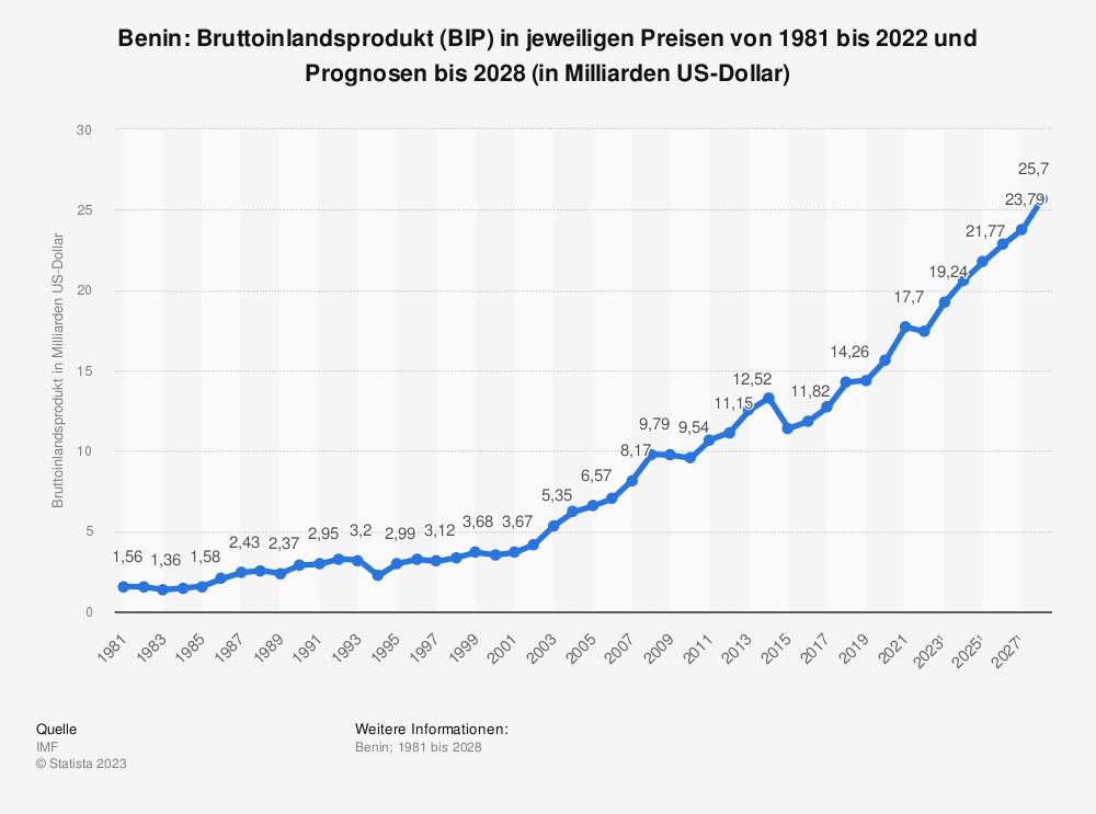 Statistik: Benin: Bruttoinlandsprodukt (BIP) in jeweiligen Preisen von 1980 bis 2018 und Prognosen bis 2024 (in Milliarden US-Dollar) | Statista