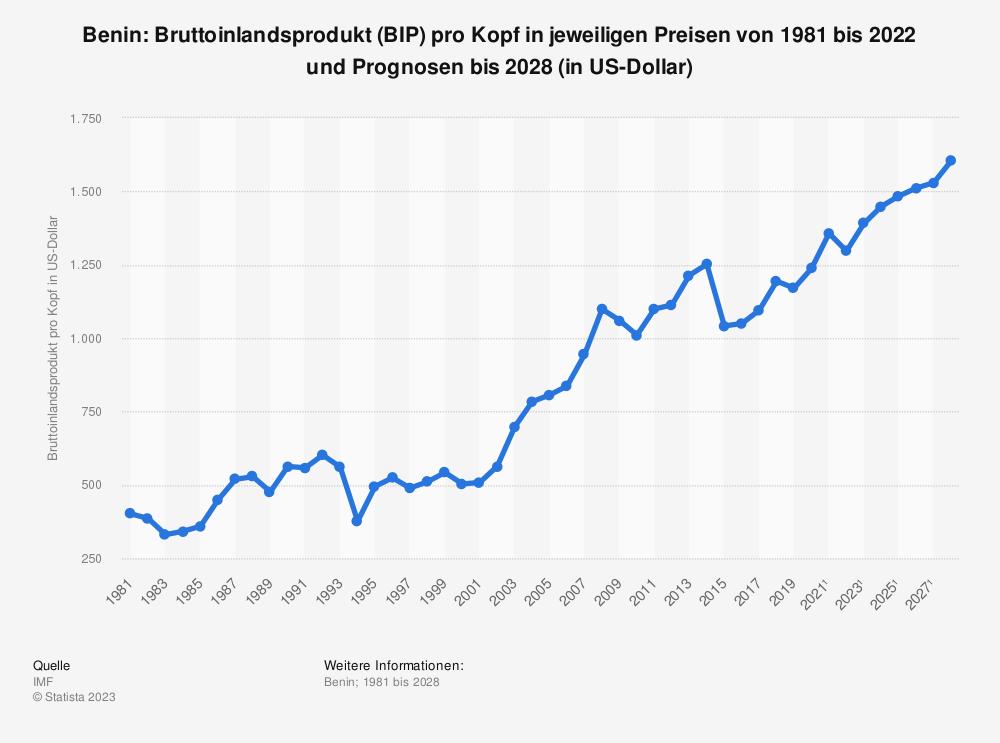 Statistik: Benin: Bruttoinlandsprodukt (BIP) pro Kopf in jeweiligen Preisen von 2008 bis 2018 (in US-Dollar) | Statista