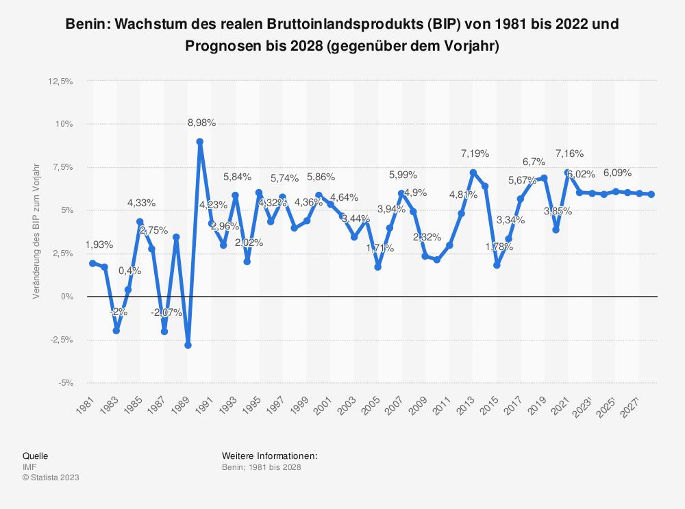 Statistik: Benin: Wachstum des realen Bruttoinlandsprodukts (BIP) von 2008 bis 2018 (gegenüber dem Vorjahr) | Statista