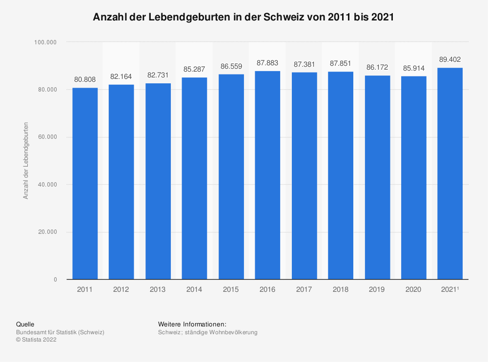 Statistik: Anzahl der Lebendgeburten in der Schweiz von 2009 bis 2019 | Statista