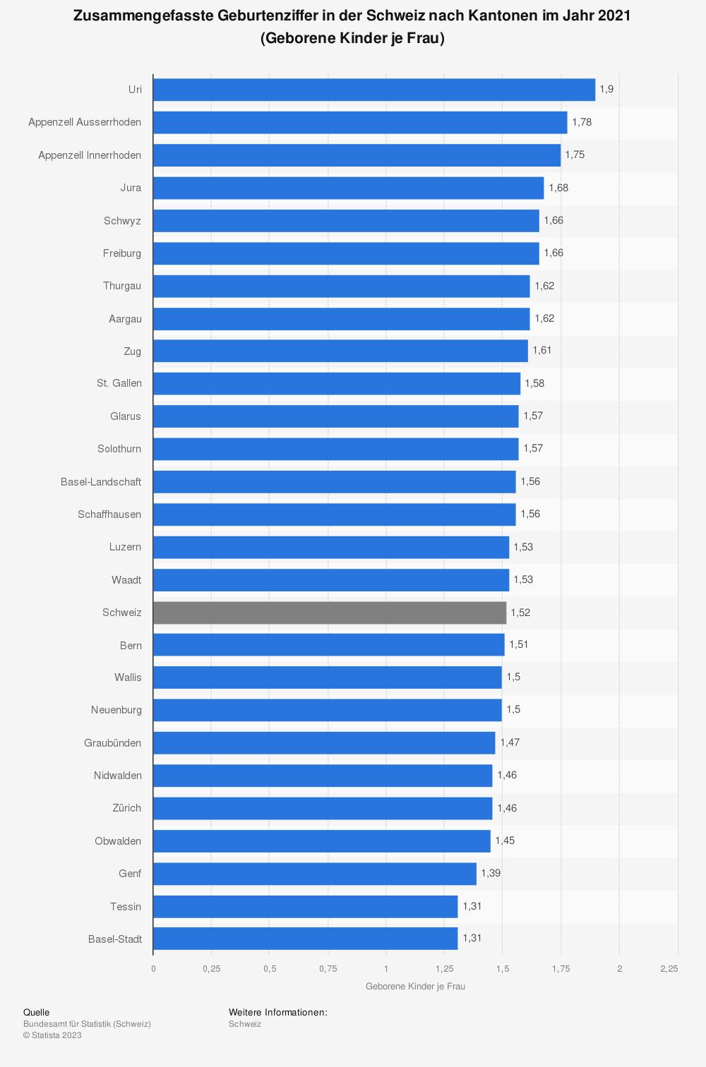 Statistik: Zusammengefasste Geburtenziffer in der Schweiz nach Kantonen im Jahr 2017 (Geborene Kinder je Frau) | Statista
