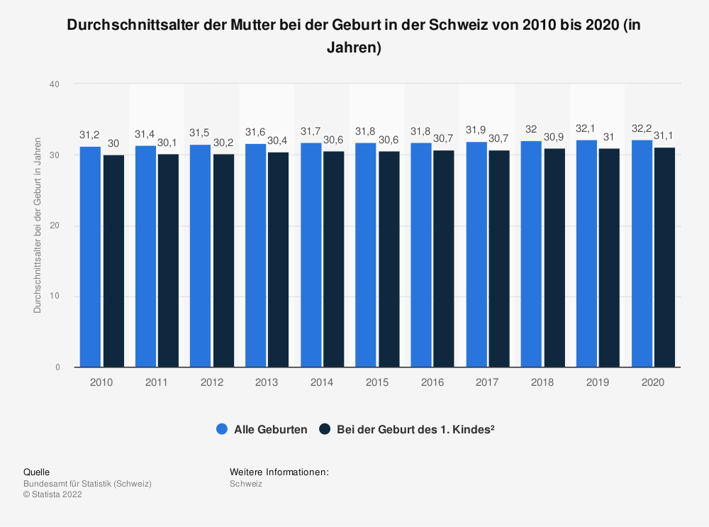 Statistik: Durchschnittsalter der Mutter bei der Geburt in der Schweiz von 2008 bis 2018 (in Jahren) | Statista