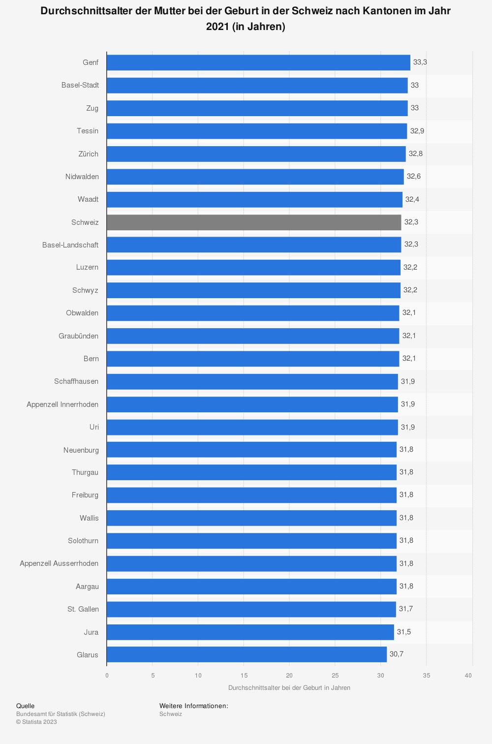 Statistik: Durchschnittsalter der Mutter bei der Geburt in der Schweiz nach Kantonen im Jahr 2019 (in Jahren) | Statista