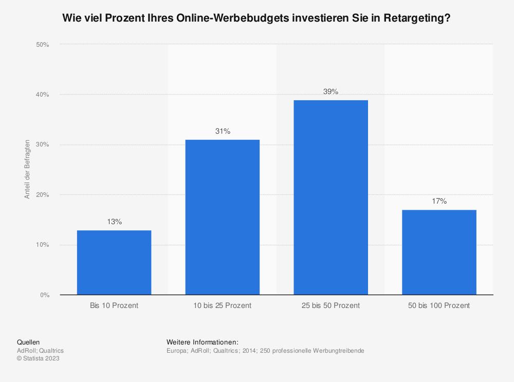 Statistik: Wie viel Prozent Ihres Online-Werbebudgets investieren Sie in Retargeting? | Statista