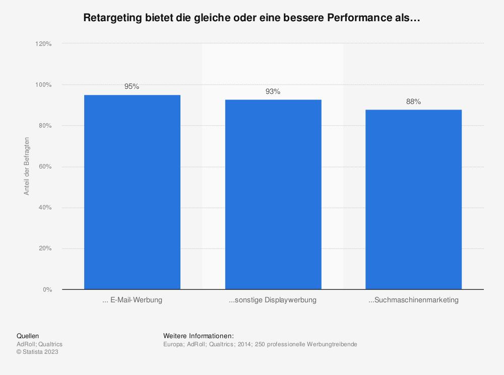 Statistik: Retargeting bietet die gleiche oder eine bessere Performance als… | Statista