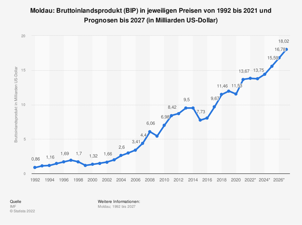 Statistik: Moldau: Bruttoinlandsprodukt (BIP) in jeweiligen Preisen von 2008 bis 2018 (in Milliarden US-Dollar) | Statista